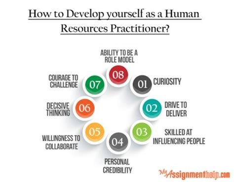 How Does It Take To Become A Mba by How To Develop Yourself As A Human Resources Practitioner