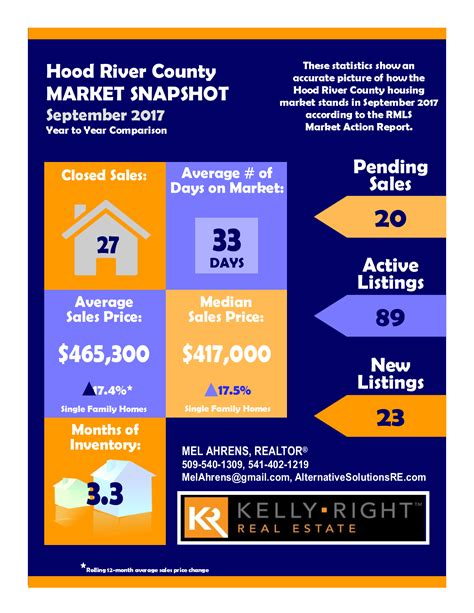 real estate market update template river county sept 2017 real estate market summary