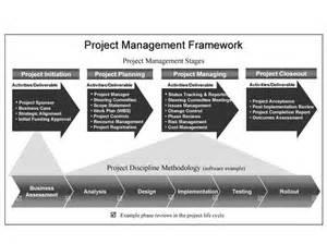 management by fact template project management framework project management