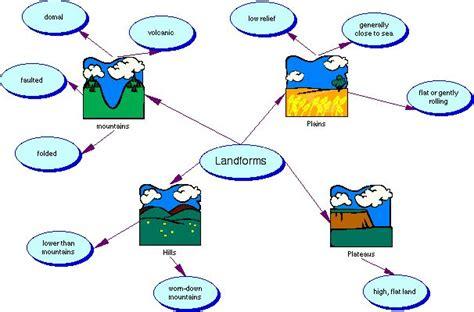 semantic map mstrittosclass semantic mapping