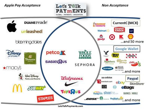mobile payment ecosystem payments ecosystem is not collaborating again setbacks