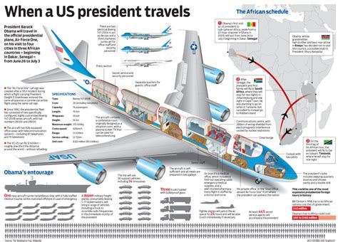 air force one diagram obama s visit to africa graphics24