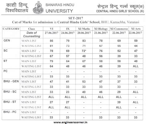 Bhu Mba Cut 2017 by Bhu Chs School Set 2017 Cut Marks List Announced For