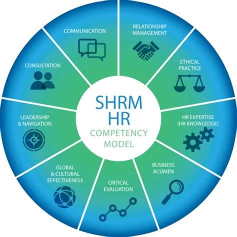 L Model Human Resources by Shrm Certification Why Should Hr Pros Pay Attention Hr