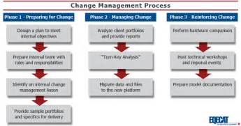 001a5 Change Management Process   YourMomHatesThis