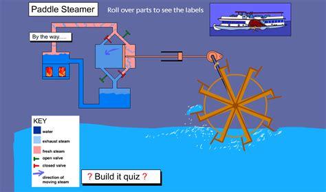 barco a vapor explicacion 191 como funciona un barco a vapor el viejo de historia