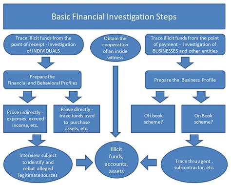 financial investigation pictures to pin on pinterest