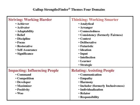 Talents Book Report by Strengths Finder 2 0 Report A Hanton