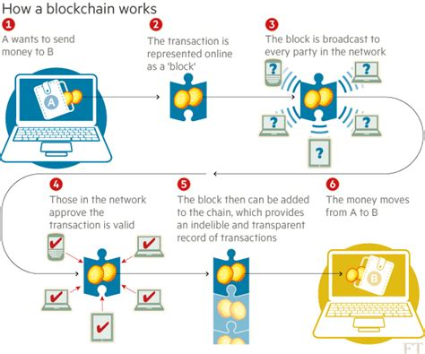 blockchain the technology that is changing the world beginners guide to the blockchain revolution investing cryptocurrency bitcoin ethereum what is it and how does it work books blockchain technology to change the world peerpoint