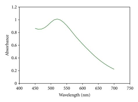 pattern gold nanoparticles in vitro cytotoxicity assay on gold nanoparticles with