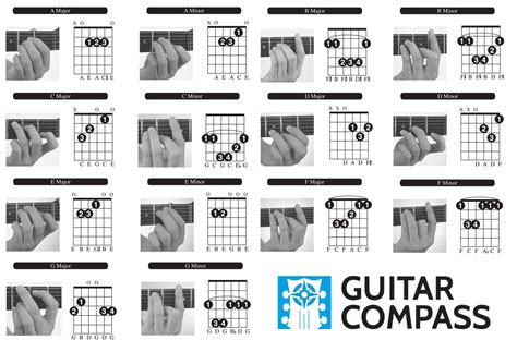 beginner guitar basic majorminor chords guitar chords for beginners free chord chart diagram