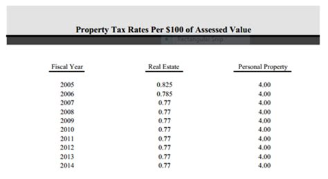 City Of Williamsburg Property Tax Records What S The Property Tax Rate History In City County
