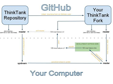 github workflow github workflow vs mainline development