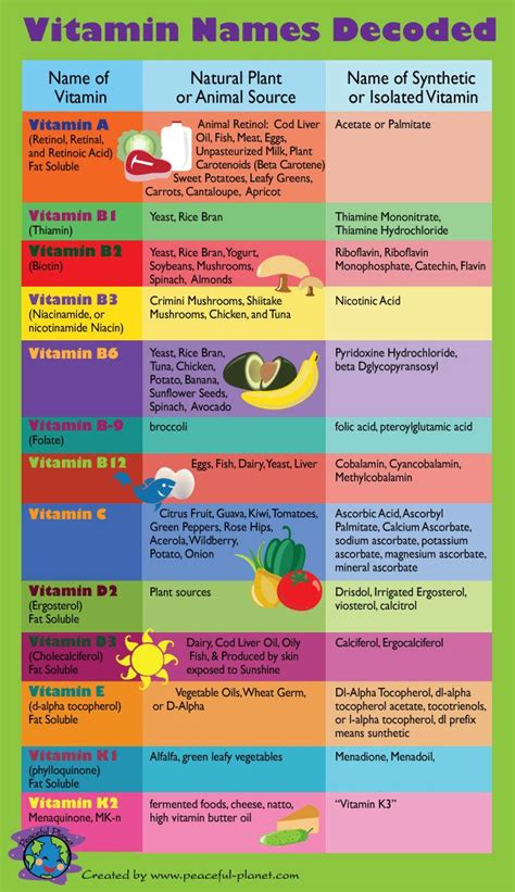 How To Detox From Synthetic B Vitamins by 136 Best Images About Choosing Supplements On