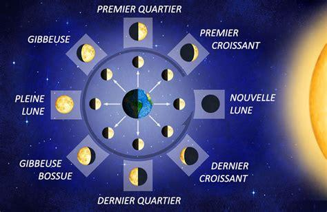 Calendrier Lunaire Nord De La Importance De La Lune Sur La V 233 G 233 Tation Le Jardinage Naturel