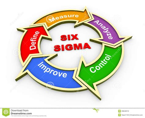 sixse imag what is six sigma cakart