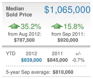 dupont dc new real estate market data