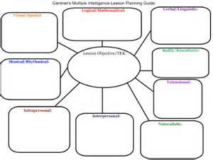 smart exchange usa gardner s multiple intelligence