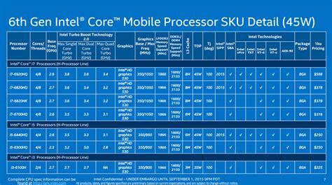best processors intel calls their new skylake cpus their best cpu