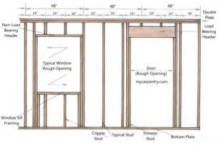 Framing Interior Doors Exterior Door Frame Bukit