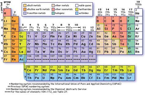 Ammonium On The Periodic Table by Ceric Ammonium Sulfate Suppliers In India Ceric Ammonium