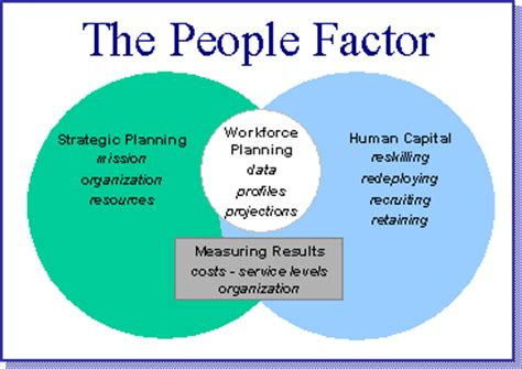 Human Capital Planning Template by Wyoming Workforce Planning Phase 3
