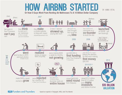 airbnb us saiba como a airbnb foi do valor de mercado zero a us 10 bi