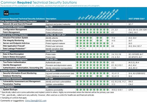 image gallery it security audit checklist