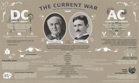 Edison Vs Tesla Almost Lucid Thoughts Sagansense Nikola Tesla