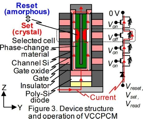 미래를 여는 신기술 :: 日 히타치, 3차원 셀 구조의 pram 개발