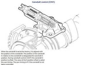 2000 Volvo S80 Cvvt Solenoid Volvo S80 T6 Timing Belt Schematic Get Free Image About