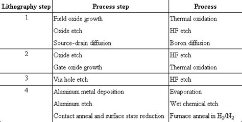 integrated circuits fabrication process oxidation diffusion ion implantation photolithography mosfet circuits and technology