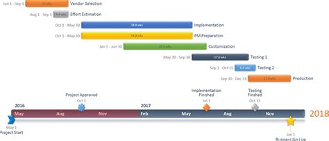 office timeline template office timeline creer frise chronologique gantt en ligne