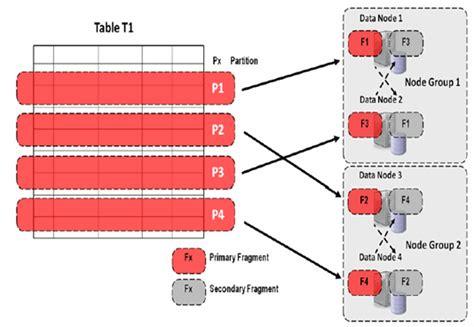 mysql pattern matching numbers optimizing the performance of mysql cluster