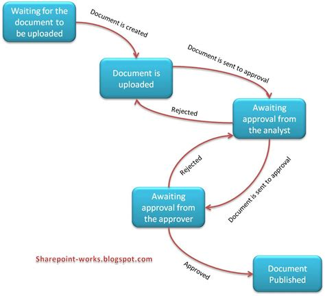 types of workflow workflows in sharepoint explore the sharepoint