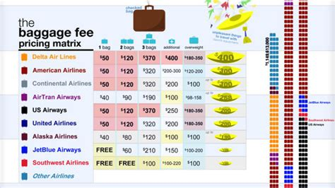baggage fee the about airlines baggage fees marketing trends