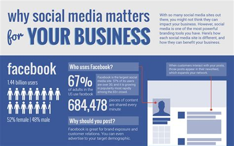 your business and company matters today why social media matters for your business