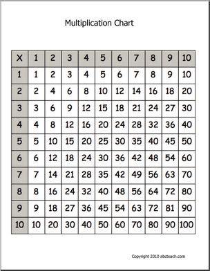 printable multiplication chart 10x10 math multiplication chart multiplication chart grid