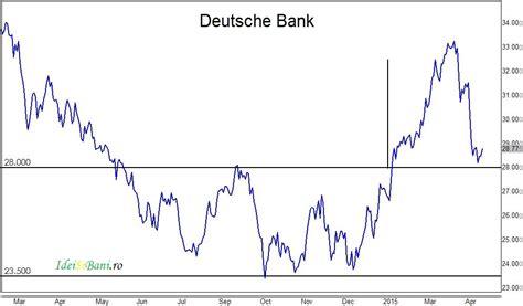 deutsche bank profit din nou alături de deutsche bank idei si bani