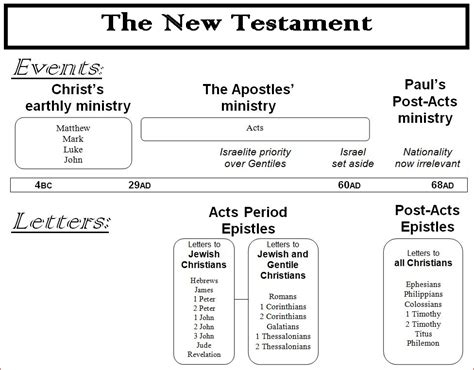 themes in the book of acts new testament timeline of events google search bible