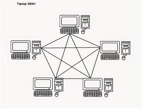 cara membuat jaringan lan topologi star pengertian dan macam macam topologi jaringan komputer