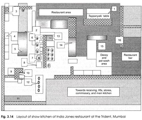 layout of satellite kitchen designing the layout of a kitchen with diagram