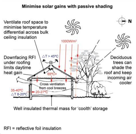 passive cooling house design passive cooling a diagram shows the cross section of a north facing home eaves