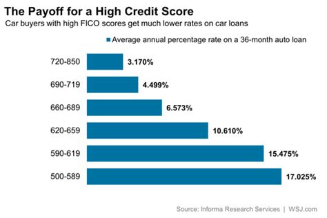 Credit Score Formula 2014 A Higher Fico Score Can Save Borrowers Thousands Of Dollars Total Return Wsj