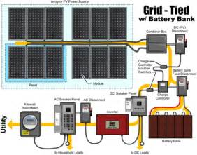 solar combiner box wiring diagram photovoltaic wiring mifinder co