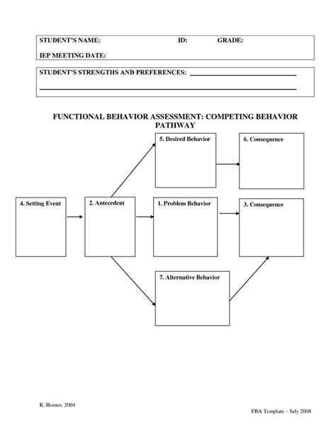 fba template 17 best images about functional behavior assessments fba