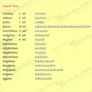 telugu letters telugu aksharalu telugu telugu language