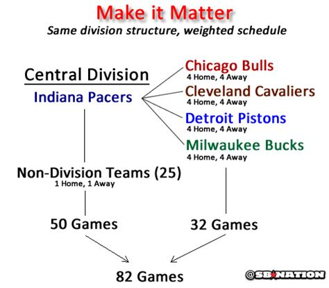 Mba Divisions by Realigning The Nba 5 Ideas For Removing Or Improving