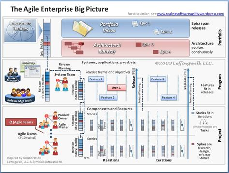 march 2008 scaling software agility scaled agile framework big picture scaling software