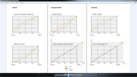 linear workflow vray essentials linear workflow
